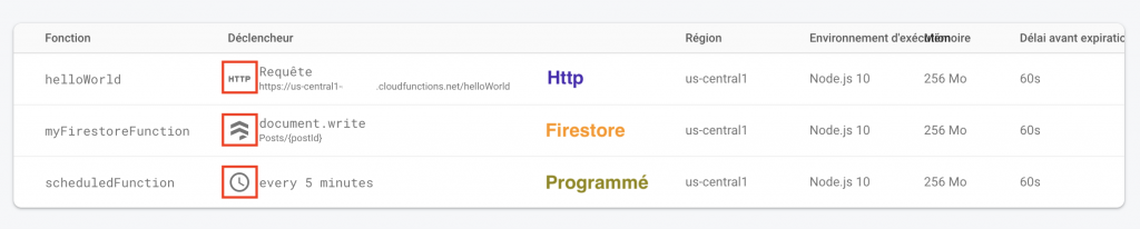 Ionic Firebase Cloud Functions Http Firestore sheduled